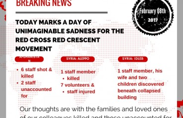 red+cross+red+crescent+staff+volunteers+killed+afghanistan+syria+aleppo