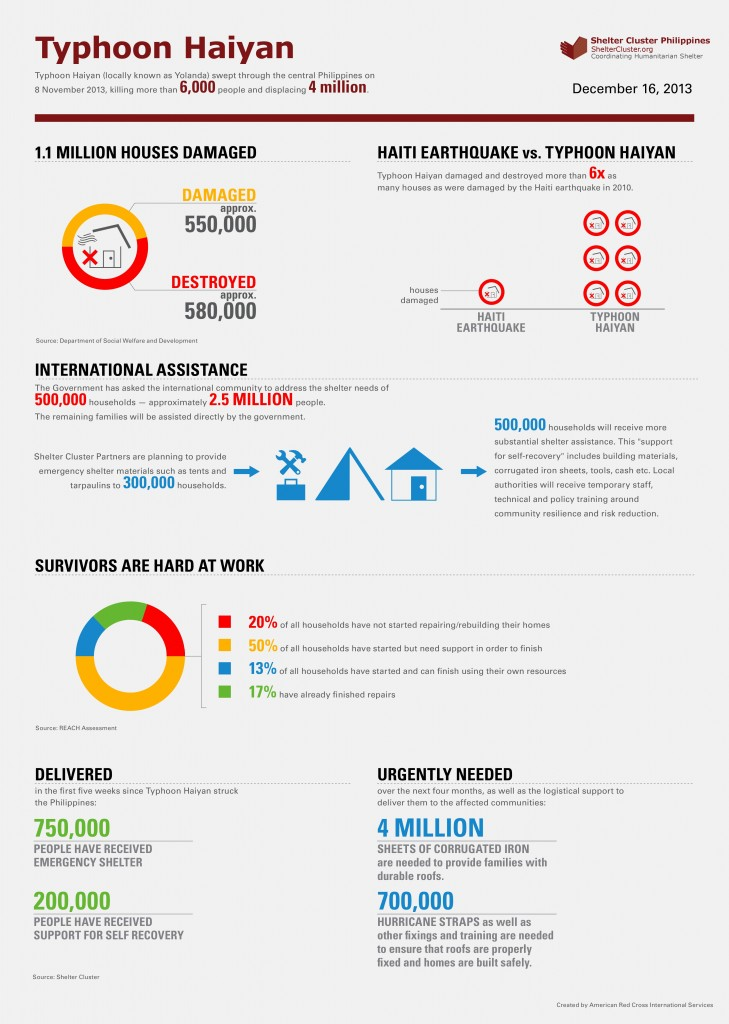 Shelter_Cluster_Haiyan_Infographic_FINAL-729x1024